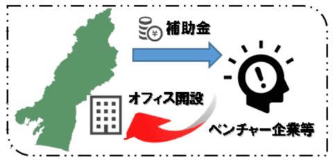 1 月 27 日(水)15:00〜県内進出サテライトオフィス支援費特別補助金セミナーを開催します